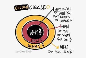 107-1072311_simon-sinek-golden-circle